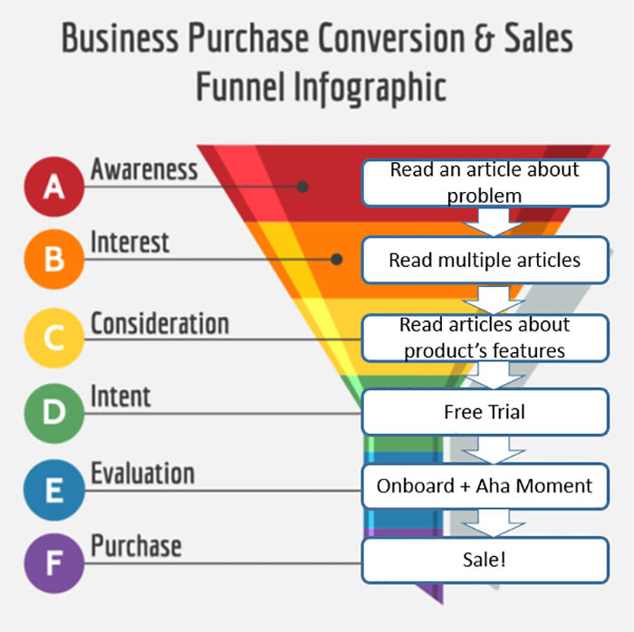 sales funnel lead scoring actions