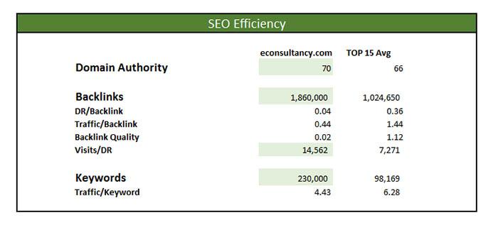 econsultancy.com marketing master seo
