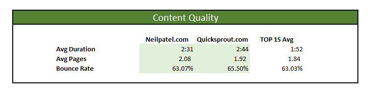 neil patel marketing master profile content quality