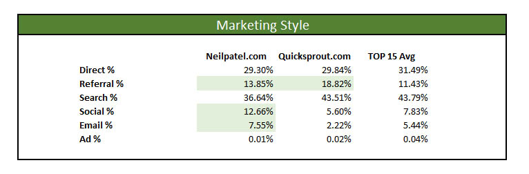 neil patel marketing master profile style channels