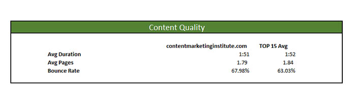 content marketing institute marketing master profile content quality