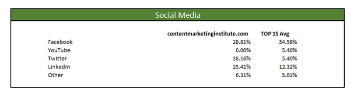 content marketing institute marketing masters profile social media