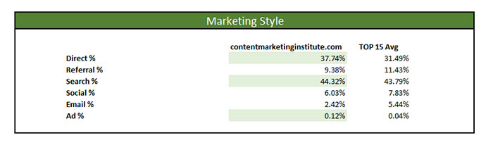content marketing institute marketing master profile style channels