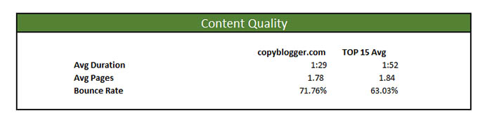 copyblogger marketing masters profile content quality