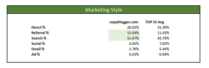 copyblogger marketing masters profile style channels