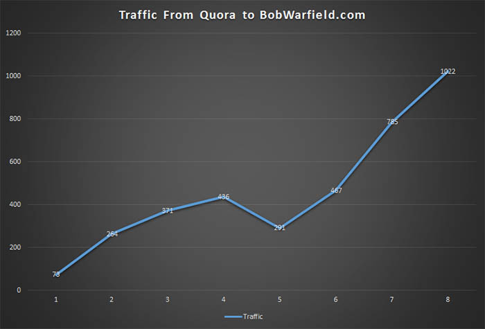 quora traffic a good source of traffic for new websites