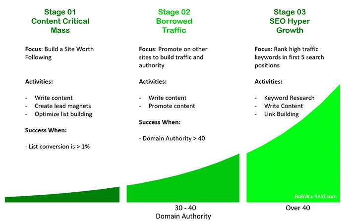 website traffic growth strategy lifecycle