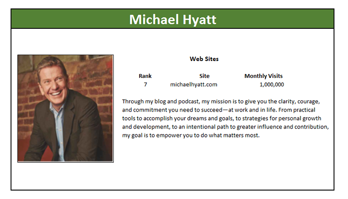 michael hyatt marketing master profile