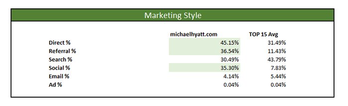 michael hyatt marketing master profile style channels