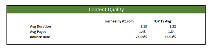 michael hyatt marketing master profile content quality