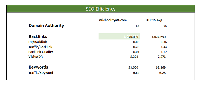michael hyatt marketing master profile seo