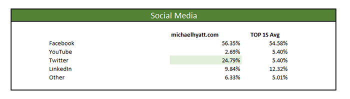 michael hyatt marketing master profile social media