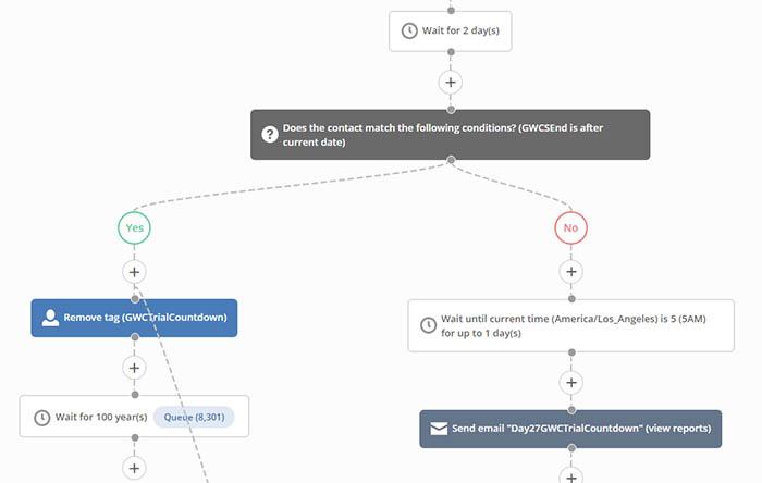 active campaign automation flowchart