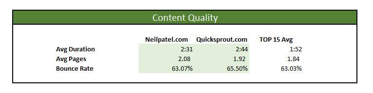 neil patel marketing master profile content quality