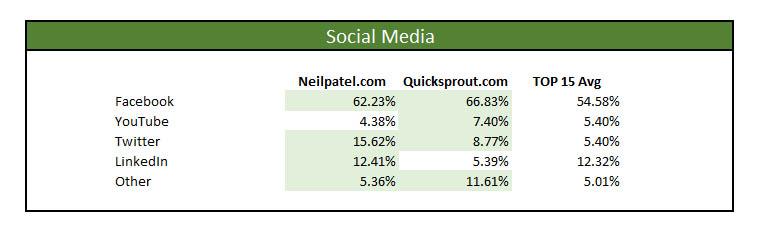 neil patel marketing master profile social media