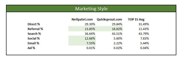 neil patel marketing master profile style channels
